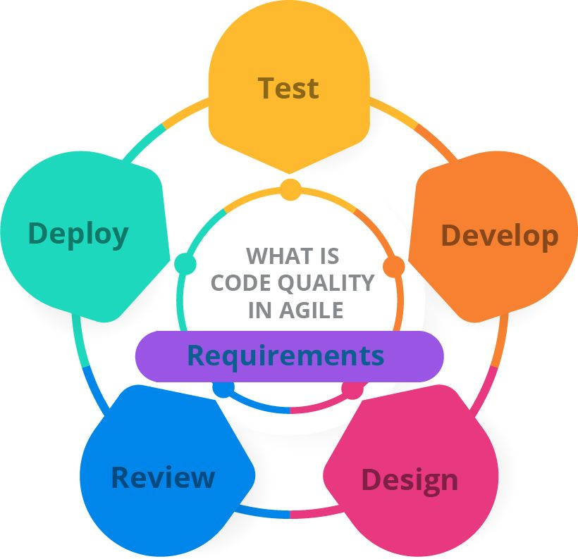 Code Quality in Agile