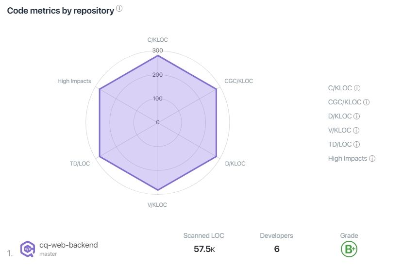 Code Quality Dashboard Code metrics by repository