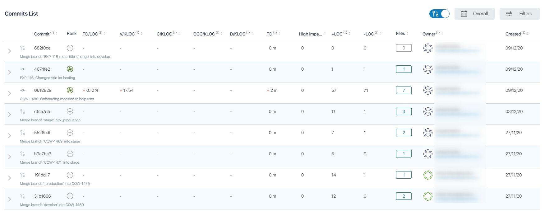 Code Quality Dashboard Commits list