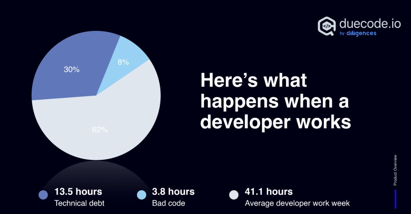 Developer work  & Code quality statistics