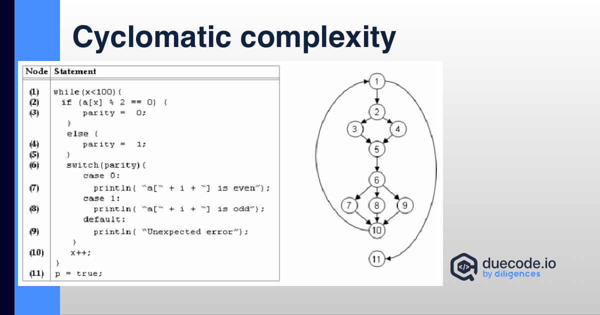 Cyclomatic Complexity explained