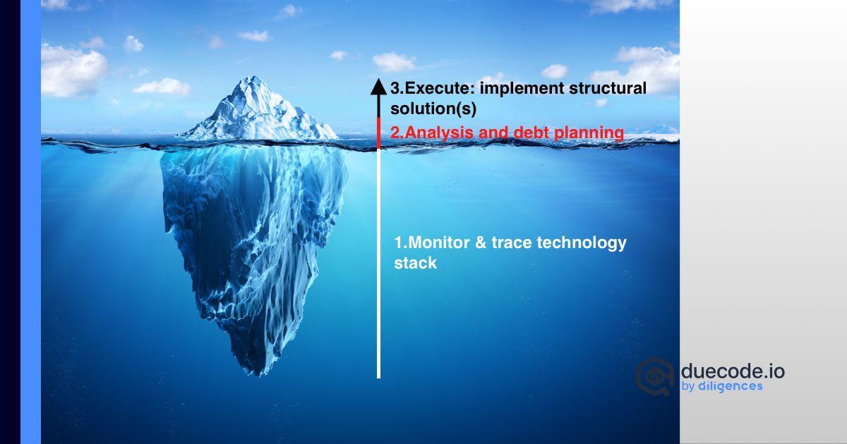 Technical Debt Iceberg